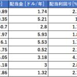SBI証券で買付手数料無料になった米国ETF(9銘柄)のデータ