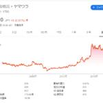 ヤマウラ(1780)から株主優待が届きました